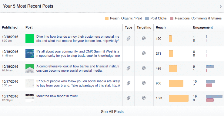 Best Ways to Track the Engagement of Your Audience on Facebook