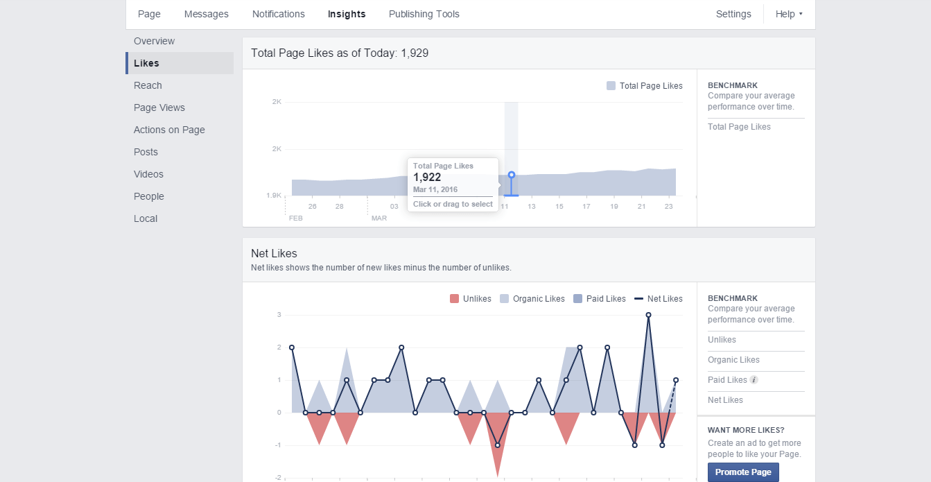 Guide to Facebook Analytics & Insights For More Page Likes